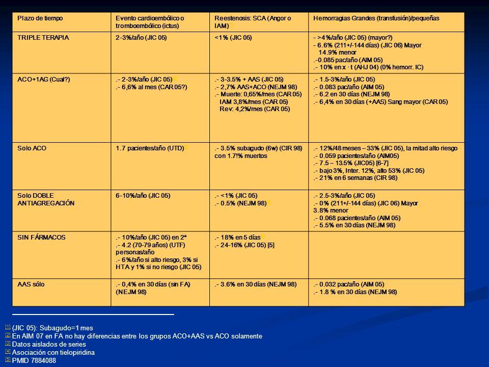 Plazo de tiempoEvento cardioembólico o tromboembólico (ictus) Reestenosis: SCA (Angor o IAM) [1] [1] Hemorragias Grandes (transfusión)/pequeñas TRIPLE