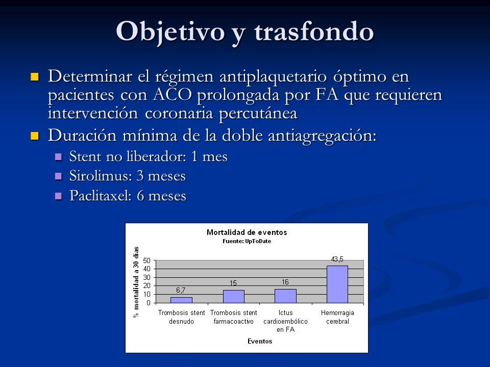 Objetivo y trasfondo Determinar el régimen antiplaquetario óptimo en pacientes con ACO prolongada por FA que requieren intervención coronaria percután