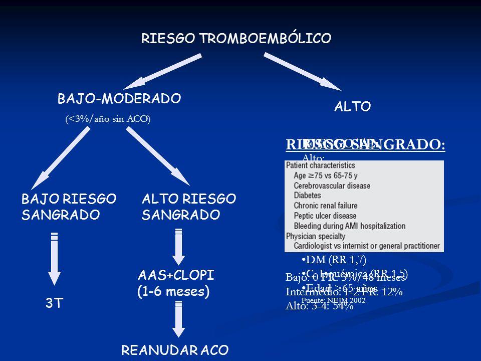 RIESGO TROMBOEMBÓLICO BAJO RIESGO SANGRADO BAJO-MODERADO ALTO RIESGO SANGRADO 3T AAS+CLOPI (1-6 meses) REANUDAR ACO RIESGO TE: Alto: AIT/AVC (RR 3) HT