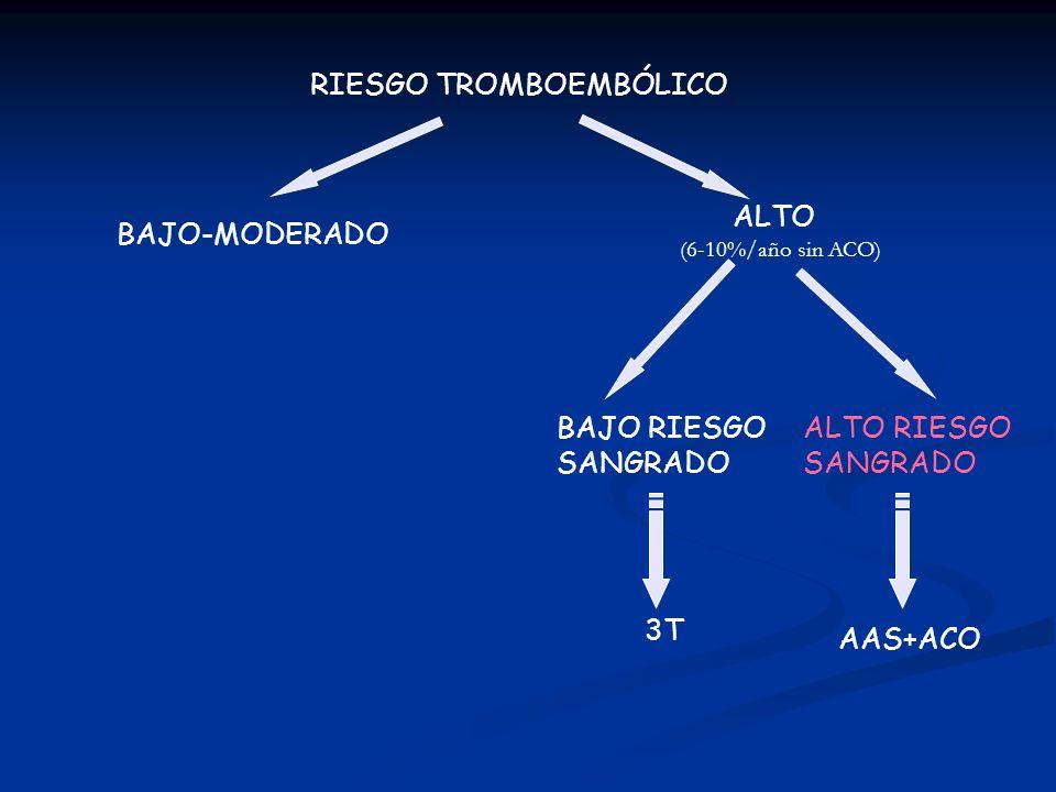RIESGO TROMBOEMBÓLICO ALTO BAJO-MODERADO BAJO RIESGO SANGRADO ALTO RIESGO SANGRADO 3T AAS+ACO (6-10%/año sin ACO)