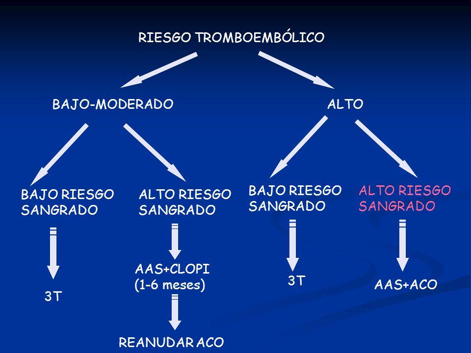 RIESGO TROMBOEMBÓLICO BAJO RIESGO SANGRADO ALTOBAJO-MODERADO BAJO RIESGO SANGRADO ALTO RIESGO SANGRADO ALTO RIESGO SANGRADO 3T AAS+CLOPI (1-6 meses) R