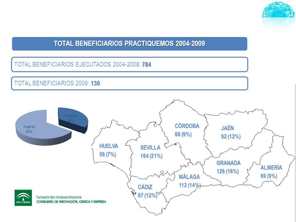 HUELVA 56 (7%) SEVILLA 164 (21%) MÁLAGA 112 (14%) CÓRDOBA 68 (9%) GRANADA 126 (16%) JAÉN 92 (12%) ALMERÍA 69 (9%) CÁDIZ 97 (12%) TOTAL BENEFICIARIOS PRACTIQUEMOS 2004-2009 784 TOTAL BENEFICIARIOS EJECUTADOS 2004-2008: 784 130 TOTAL BENEFICIARIOS 2009: 130