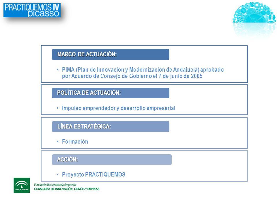 PIMA (Plan de Innovación y Modernización de Andalucía) aprobado por Acuerdo de Consejo de Gobierno el 7 de junio de 2005 MARCO DE ACTUACIÓN: Impulso emprendedor y desarrollo empresarial POLÍTICA DE ACTUACIÓN: Formación LÍNEA ESTRATÉGICA: Proyecto PRACTIQUEMOS ACCIÓN: