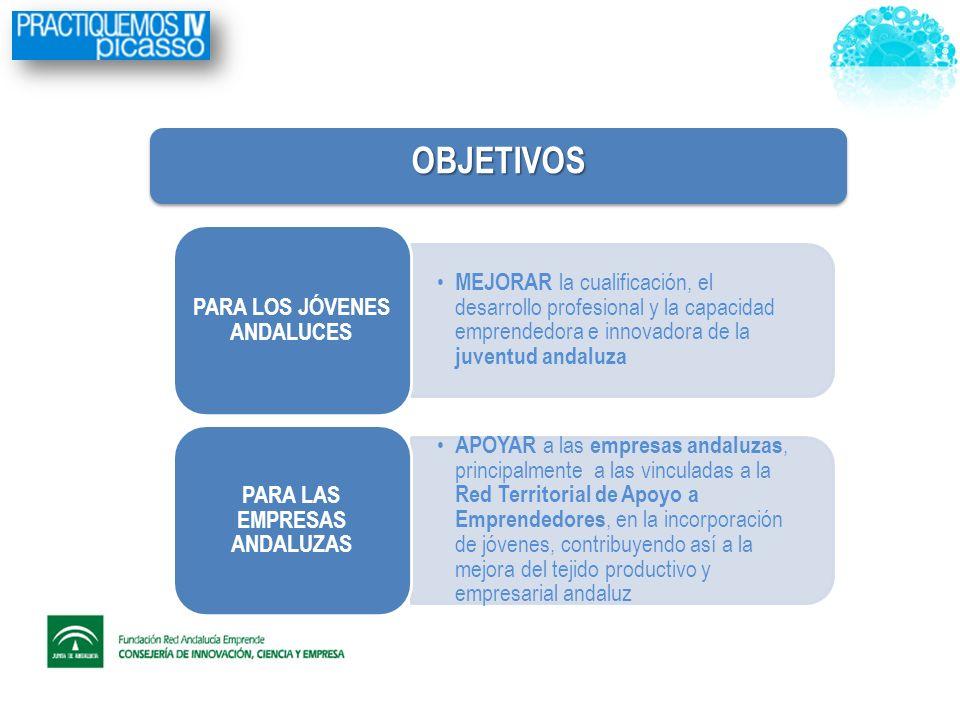 MEJORAR la cualificación, el desarrollo profesional y la capacidad emprendedora e innovadora de la juventud andaluza PARA LOS JÓVENES ANDALUCES APOYAR a las empresas andaluzas, principalmente a las vinculadas a la Red Territorial de Apoyo a Emprendedores, en la incorporación de jóvenes, contribuyendo así a la mejora del tejido productivo y empresarial andaluz PARA LAS EMPRESAS ANDALUZAS OBJETIVOSOBJETIVOS