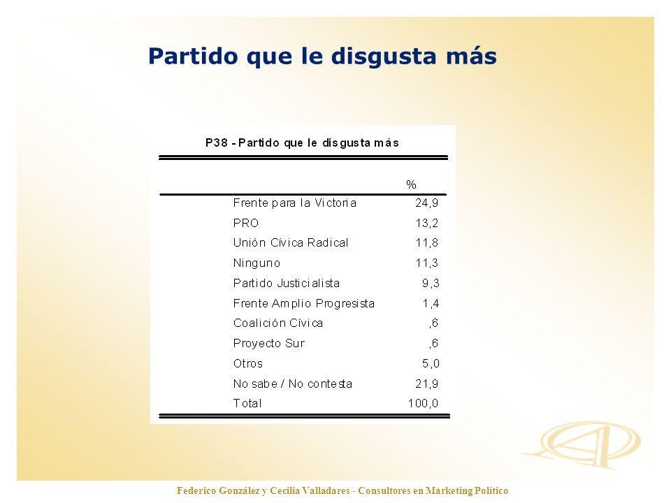 www.opinionautenticada.com Partido que le disgusta más Federico González y Cecilia Valladares - Consultores en Marketing Político
