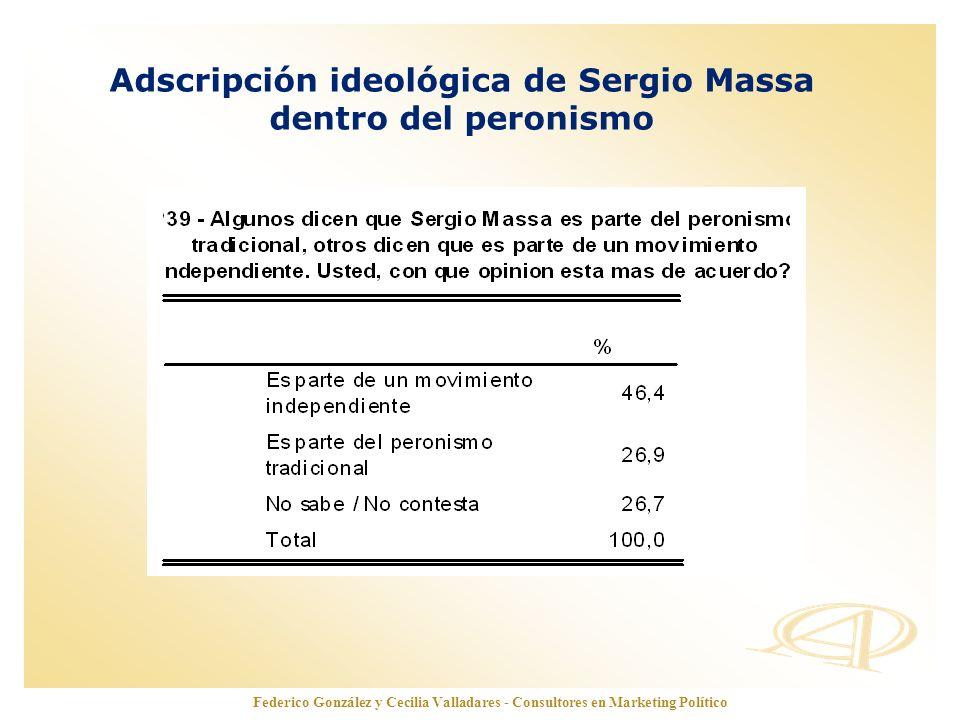 www.opinionautenticada.com Adscripción ideológica de Sergio Massa dentro del peronismo Federico González y Cecilia Valladares - Consultores en Marketi