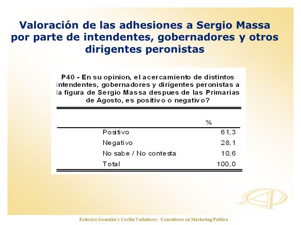 www.opinionautenticada.com Valoración de las adhesiones a Sergio Massa por parte de intendentes, gobernadores y otros dirigentes peronistas Federico G