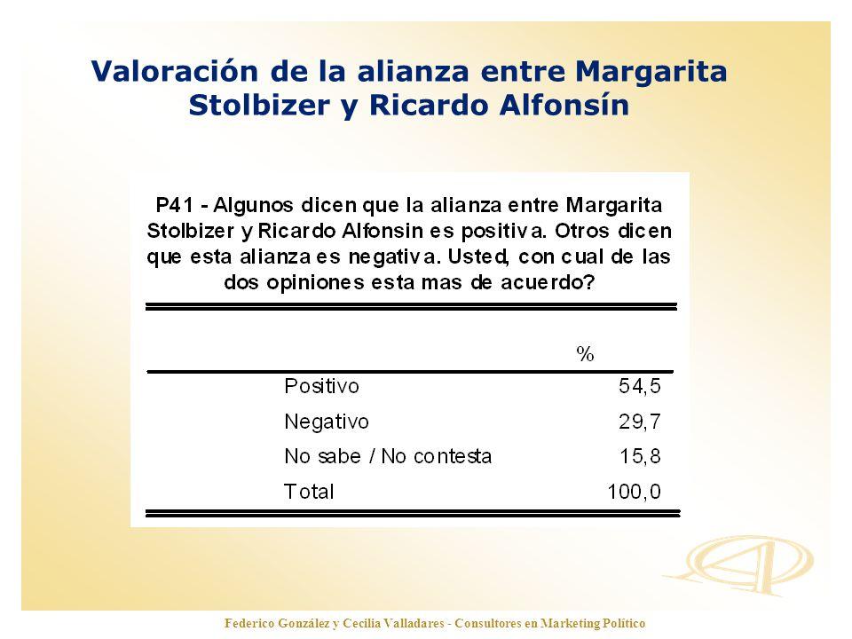 www.opinionautenticada.com Valoración de la alianza entre Margarita Stolbizer y Ricardo Alfonsín Federico González y Cecilia Valladares - Consultores
