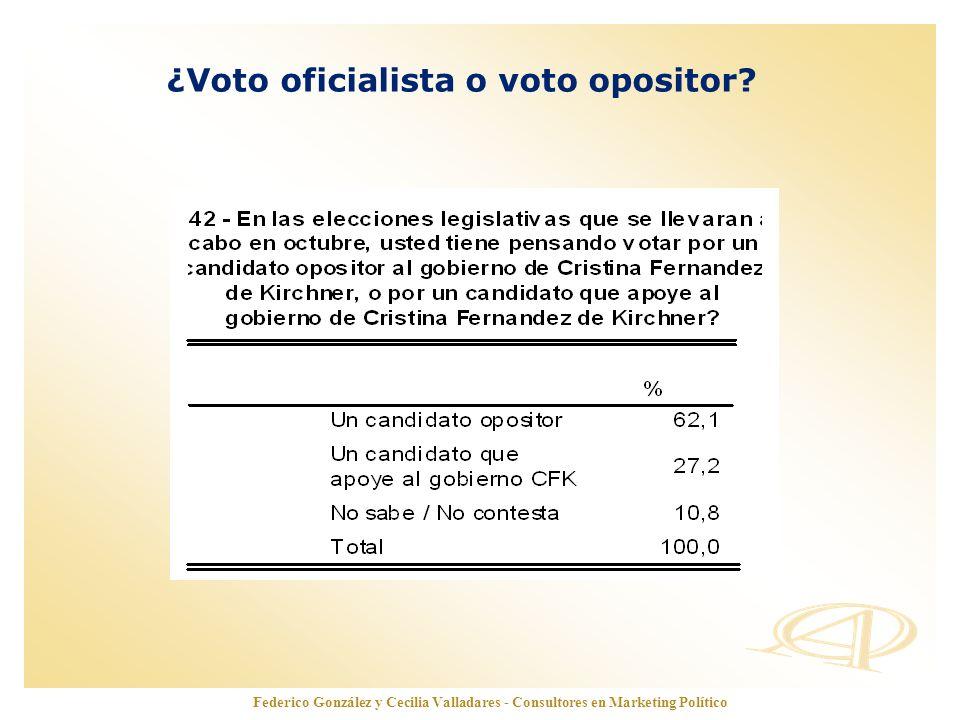 www.opinionautenticada.com ¿Voto oficialista o voto opositor? Federico González y Cecilia Valladares - Consultores en Marketing Político