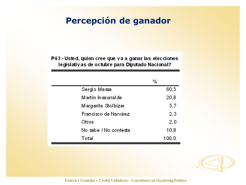 www.opinionautenticada.com Percepción de ganador Federico González y Cecilia Valladares - Consultores en Marketing Político