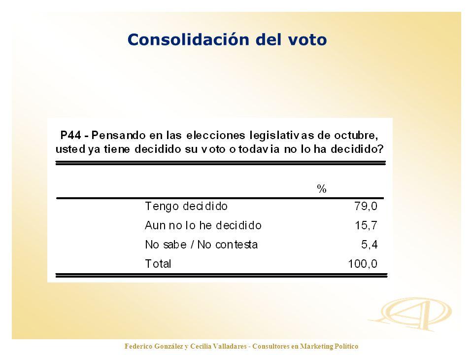 www.opinionautenticada.com Consolidación del voto Federico González y Cecilia Valladares - Consultores en Marketing Político