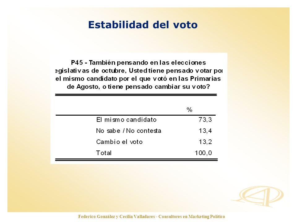 www.opinionautenticada.com Estabilidad del voto Federico González y Cecilia Valladares - Consultores en Marketing Político