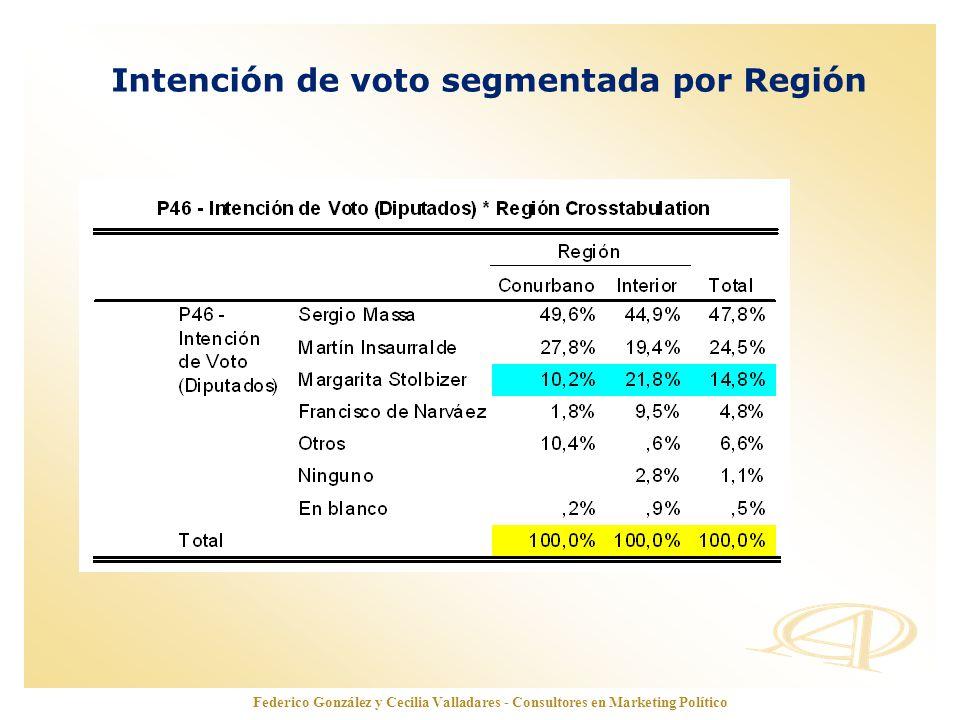 www.opinionautenticada.com Federico González y Cecilia Valladares - Consultores en Marketing Político Intención de voto segmentada por Región