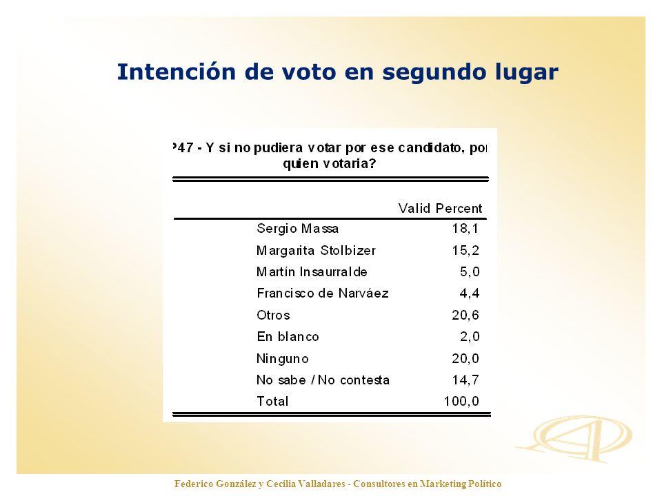 www.opinionautenticada.com Intención de voto en segundo lugar Federico González y Cecilia Valladares - Consultores en Marketing Político