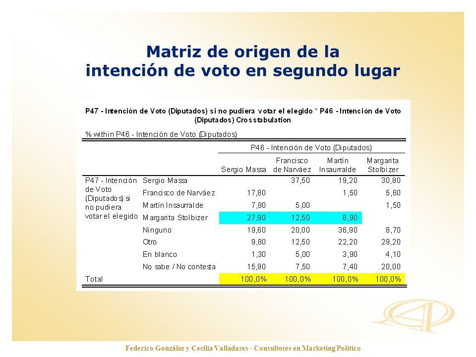 www.opinionautenticada.com Matriz de origen de la intención de voto en segundo lugar Federico González y Cecilia Valladares - Consultores en Marketing