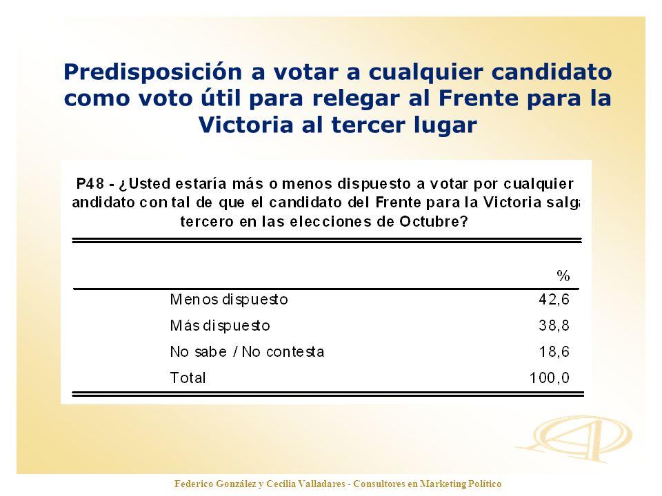 www.opinionautenticada.com Predisposición a votar a cualquier candidato como voto útil para relegar al Frente para la Victoria al tercer lugar Federic