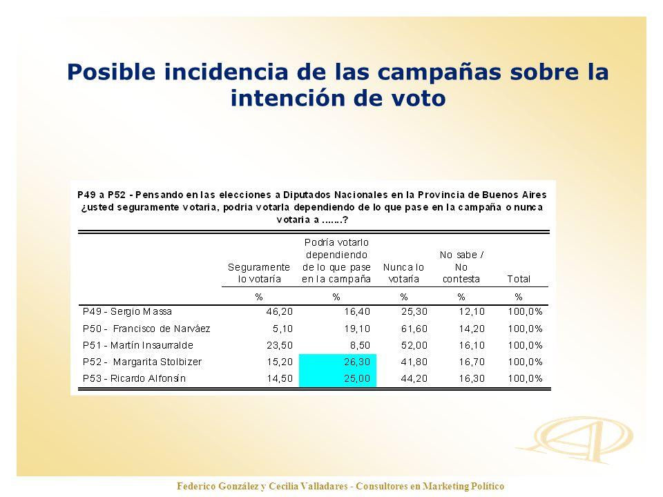 www.opinionautenticada.com Posible incidencia de las campañas sobre la intención de voto Federico González y Cecilia Valladares - Consultores en Marke