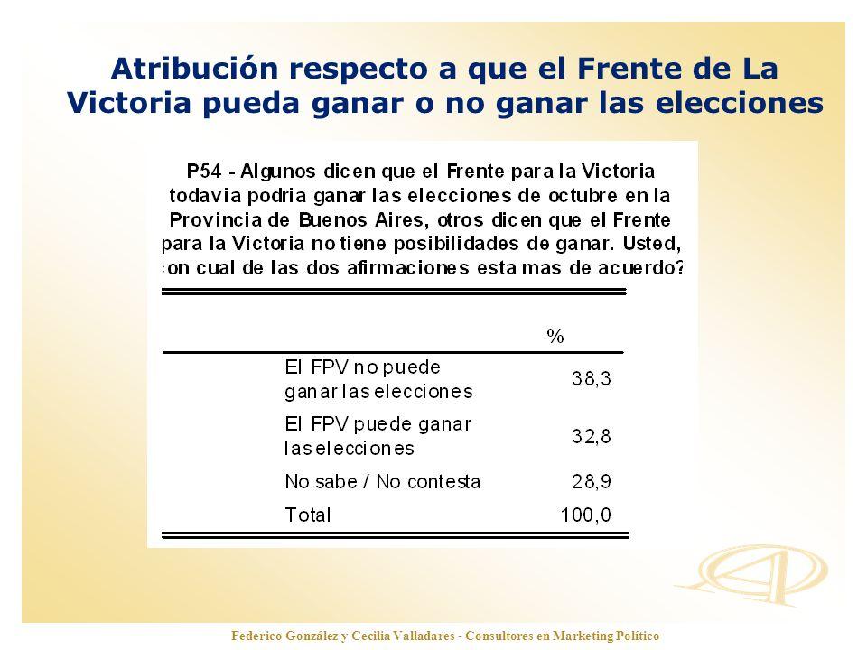 www.opinionautenticada.com Federico González y Cecilia Valladares - Consultores en Marketing Político Atribución respecto a que el Frente de La Victor