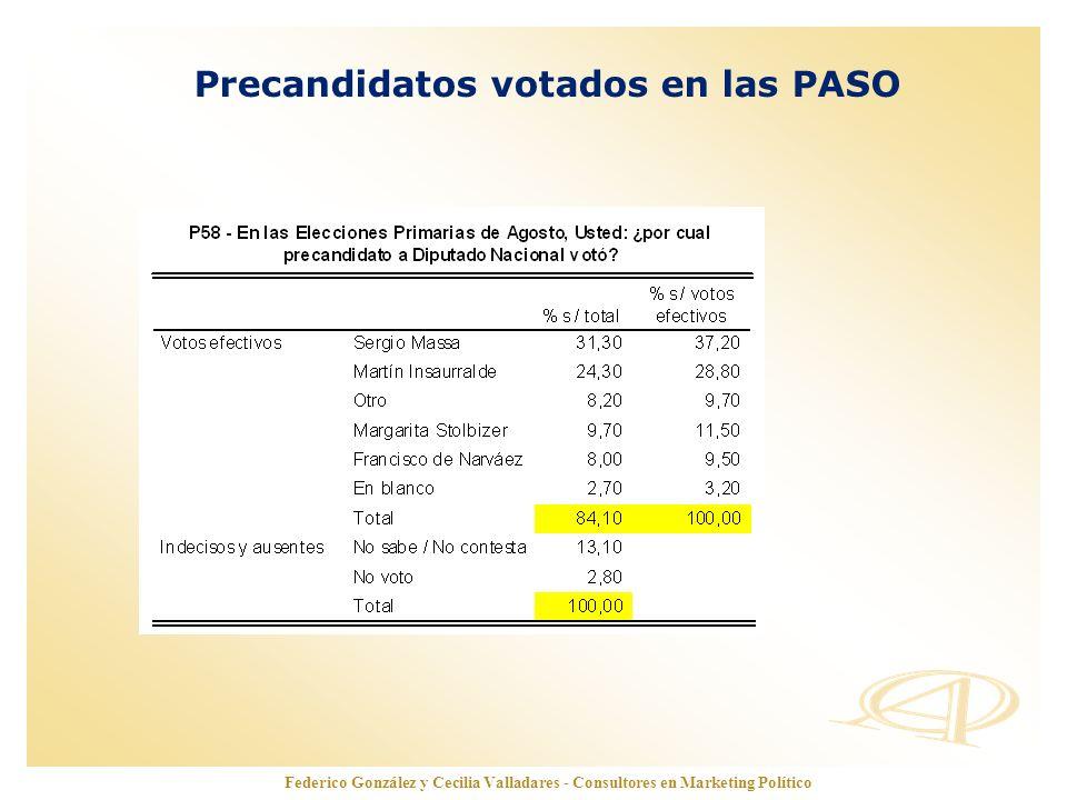 www.opinionautenticada.com Federico González y Cecilia Valladares - Consultores en Marketing Político Precandidatos votados en las PASO