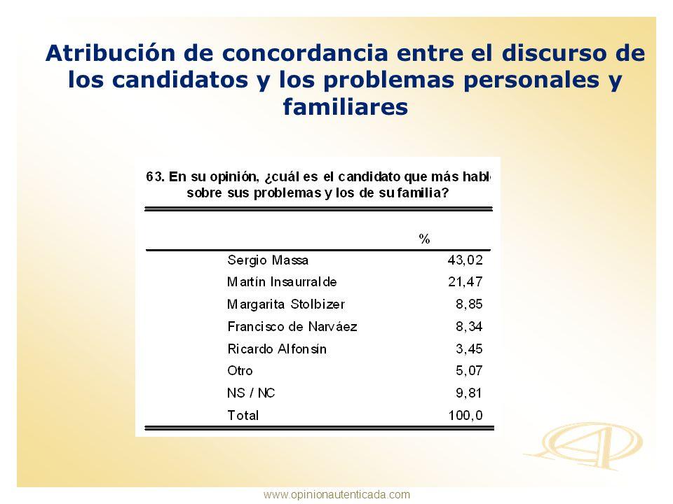 www.opinionautenticada.com Atribución de concordancia entre el discurso de los candidatos y los problemas personales y familiares