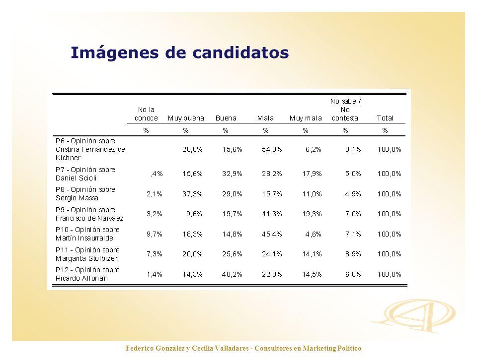 www.opinionautenticada.com Federico González y Cecilia Valladares - Consultores en Marketing Político Credibilidad de candidatos