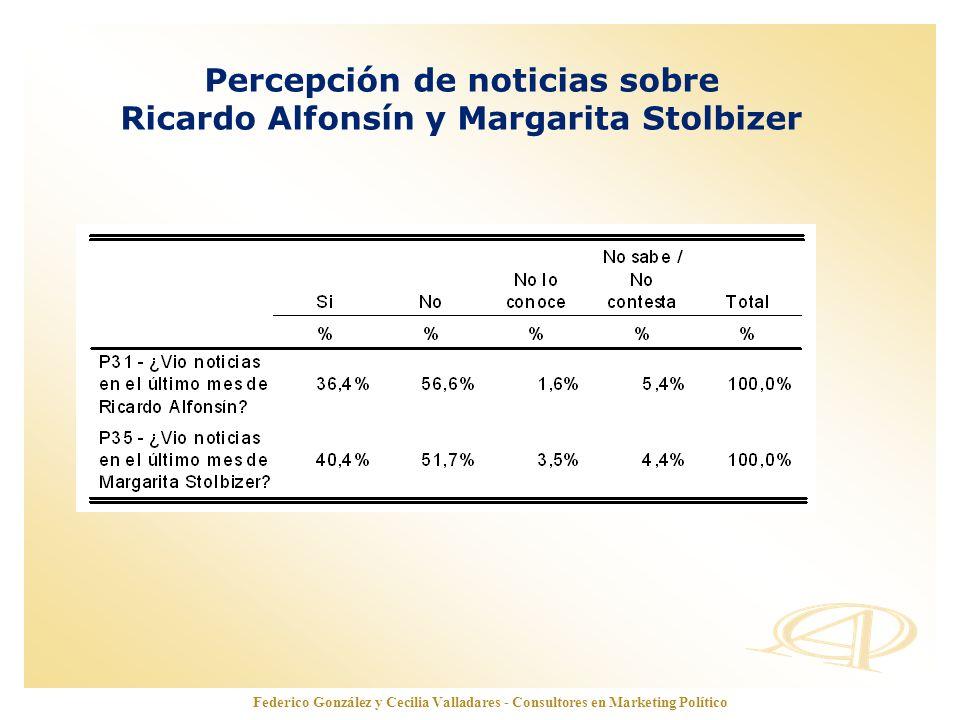 www.opinionautenticada.com Federico González y Cecilia Valladares - Consultores en Marketing Político Percepción de noticias sobre Ricardo Alfonsín y