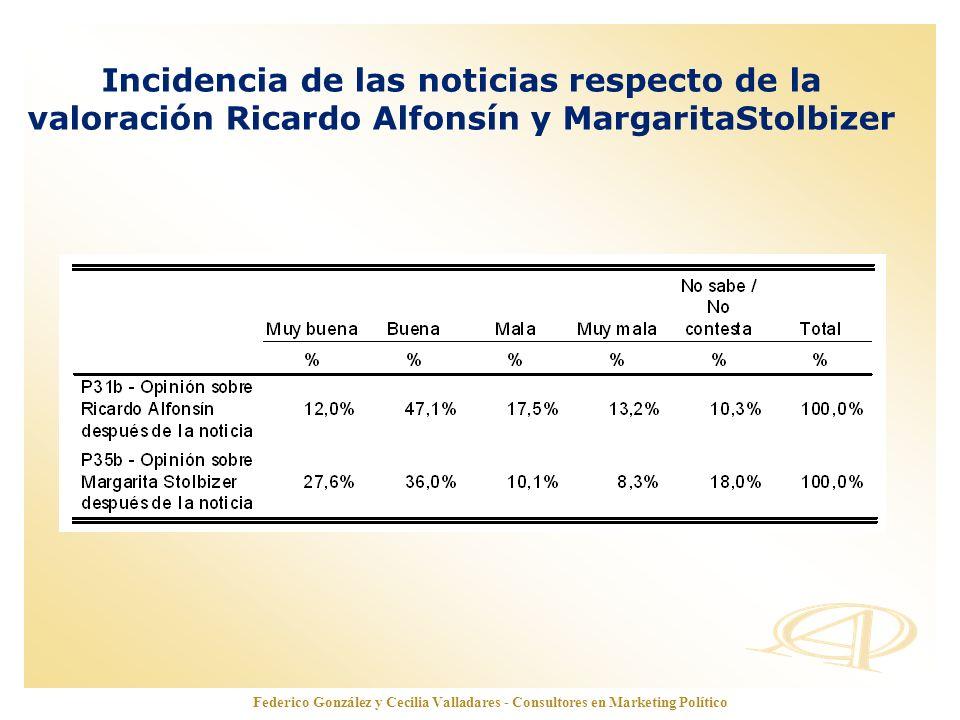 www.opinionautenticada.com Federico González y Cecilia Valladares - Consultores en Marketing Político Incidencia de las noticias respecto de la valora