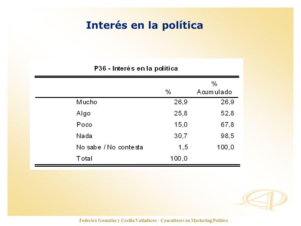 www.opinionautenticada.com Interés en la política Federico González y Cecilia Valladares - Consultores en Marketing Político