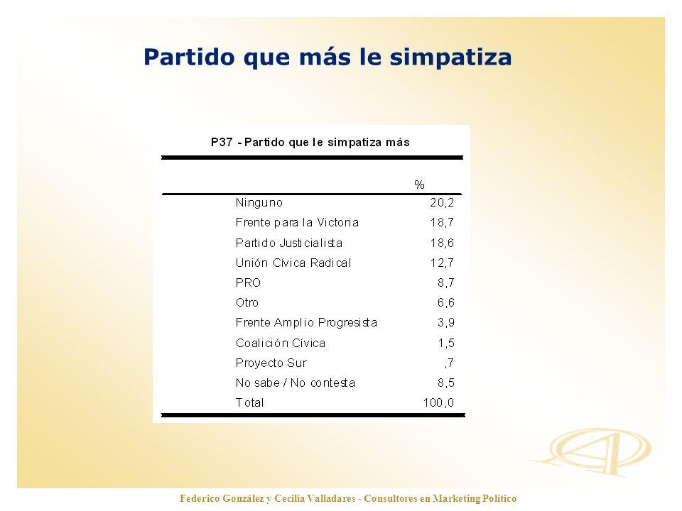 www.opinionautenticada.com Partido que más le simpatiza Federico González y Cecilia Valladares - Consultores en Marketing Político