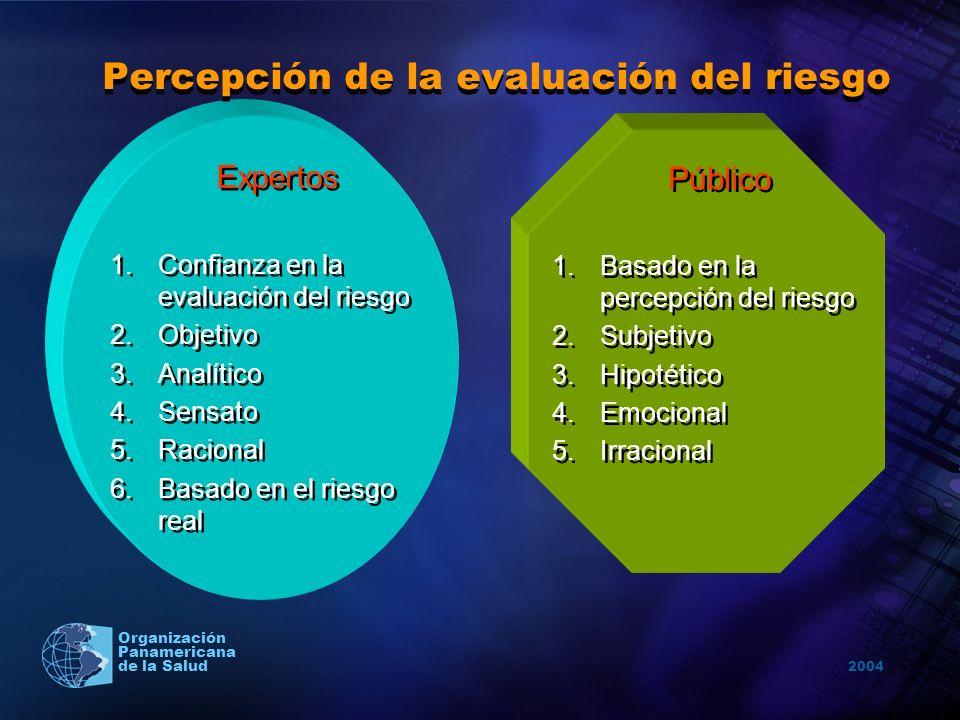 2004 Organización Panamericana de la Salud Percepción de la evaluación del riesgo Expertos 1.Confianza en la evaluación del riesgo 2.Objetivo 3.Analít