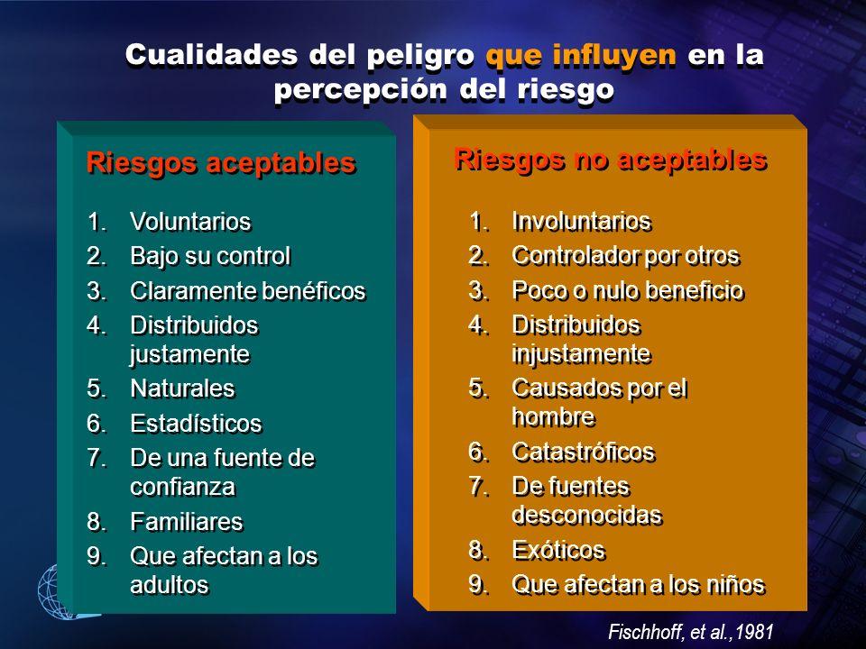 2004 Organización Panamericana de la Salud Cualidades del peligro que influyen en la percepción del riesgo Riesgos aceptables Riesgos no aceptables 1.