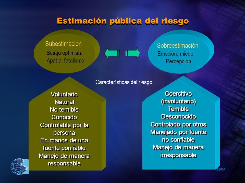 2004 Organización Panamericana de la Salud Estimación pública del riesgo Subestimación Sesgo optimista Apatía, fatalismo Sobreestimación Emoción, mied