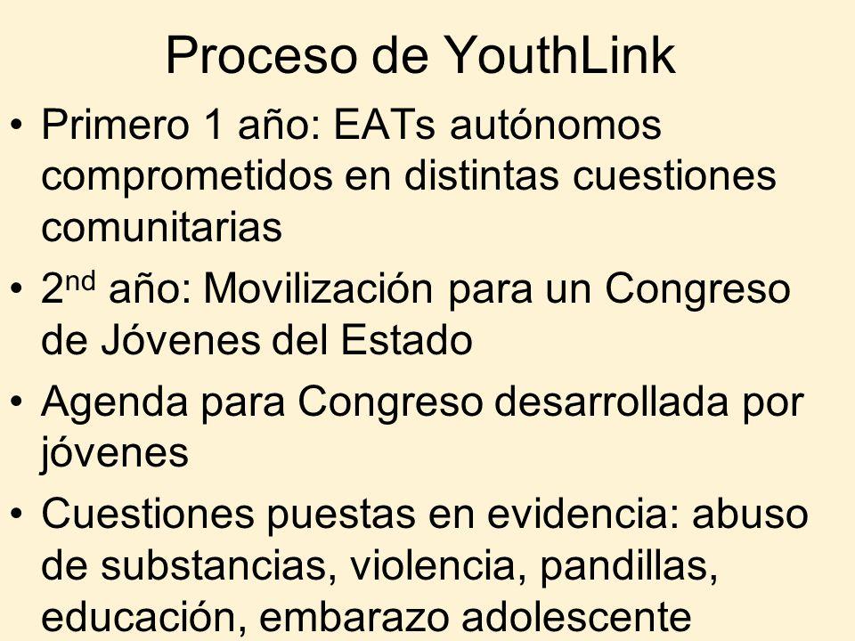 Proceso de YouthLink Primero 1 año: EATs autónomos comprometidos en distintas cuestiones comunitarias 2 nd año: Movilización para un Congreso de Jóven