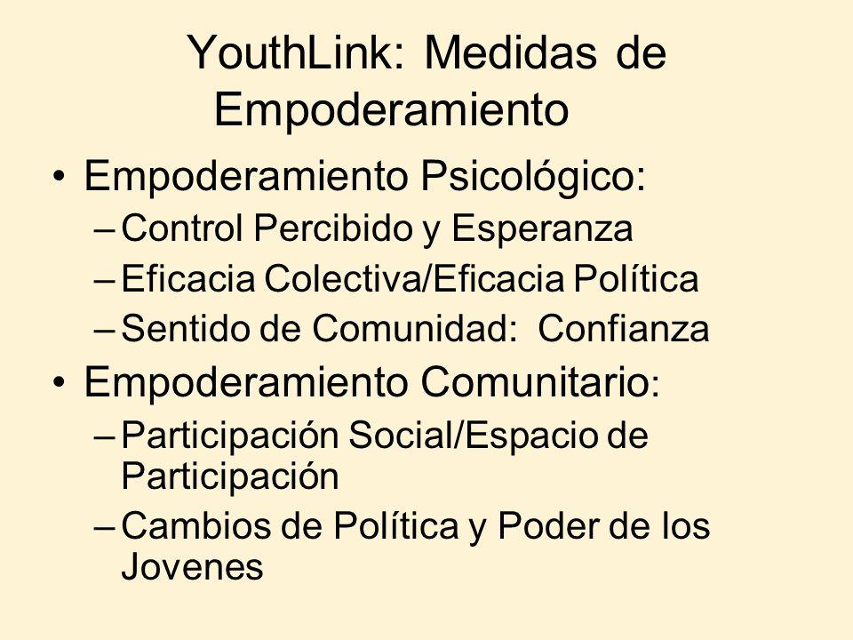 YouthLink: Medidas de Empoderamiento Empoderamiento Psicológico: –Control Percibido y Esperanza –Eficacia Colectiva/Eficacia Política –Sentido de Comu