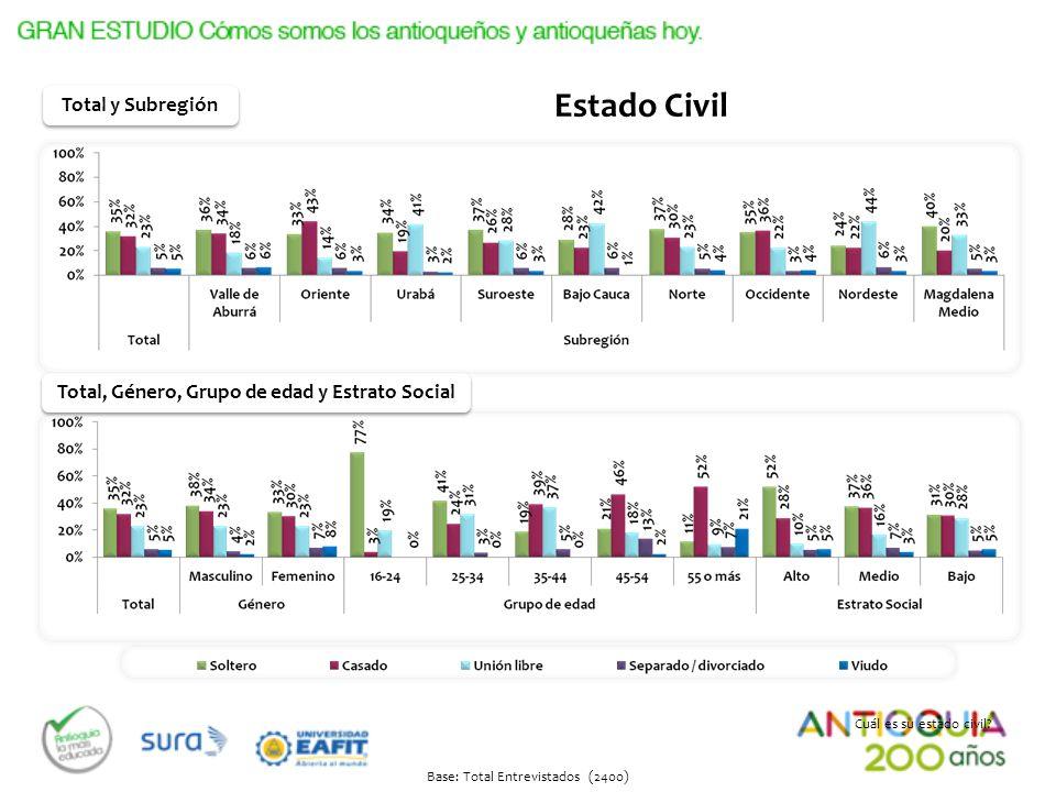 Base: Total Entrevistados (2400) Estado Civil Cuál es su estado civil? Total, Género, Grupo de edad y Estrato Social Total y Subregión