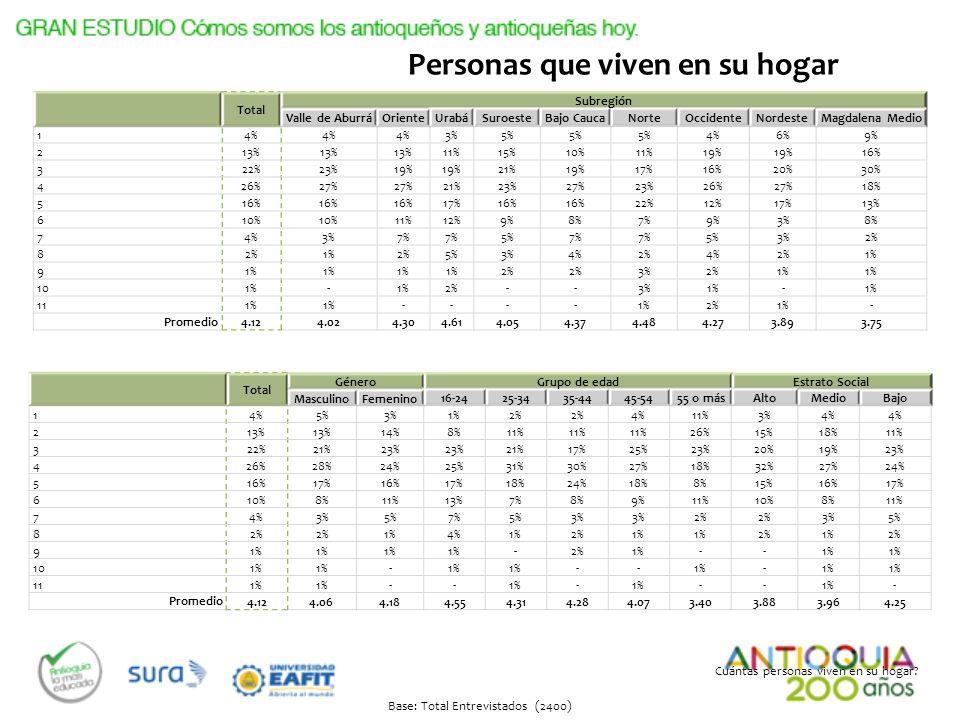 Cuántas personas viven en su hogar? Base: Total Entrevistados (2400) Total Subregión Valle de AburráOrienteUrabáSuroesteBajo CaucaNorteOccidenteNordes