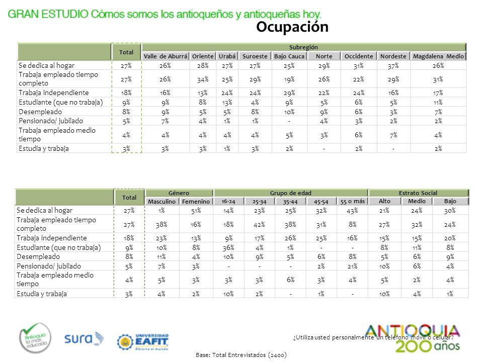 Total Subregión Valle de AburráOrienteUrabáSuroesteBajo CaucaNorteOccidenteNordesteMagdalena Medio Se dedica al hogar27%26%28%27% 25%29%31%37%26% Trab