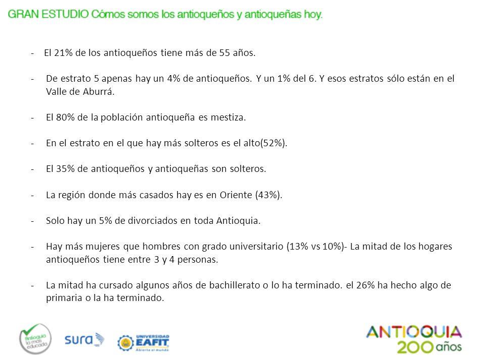 Base: Total Entrevistados (2400) ¿Ha viajado fuera de Colombia.