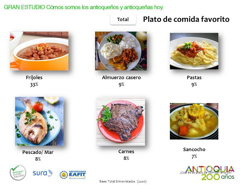 Plato de comida favorito Total Carnes 8% Pastas 9% Fríjoles 33% Almuerzo casero 9% Pescado/ Mar 8% ¿Cuál es su plato de comida favorito? Base: Total E