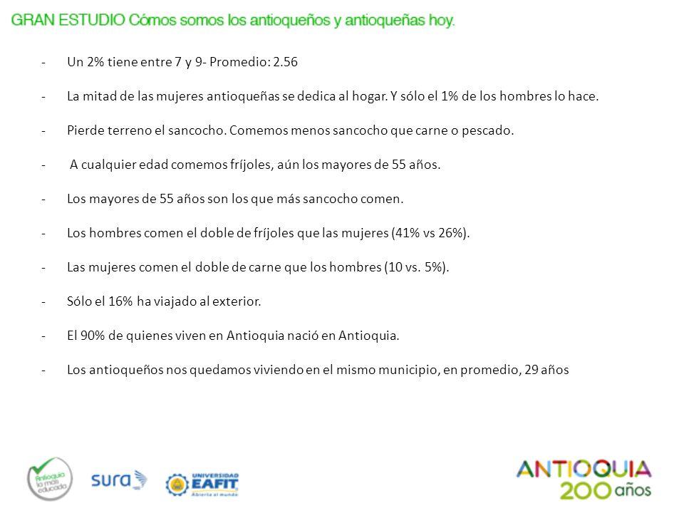 Base: Total Entrevistados (2400) Total, Género, Grupo de edad y Estrato Social Total y Subregión Género