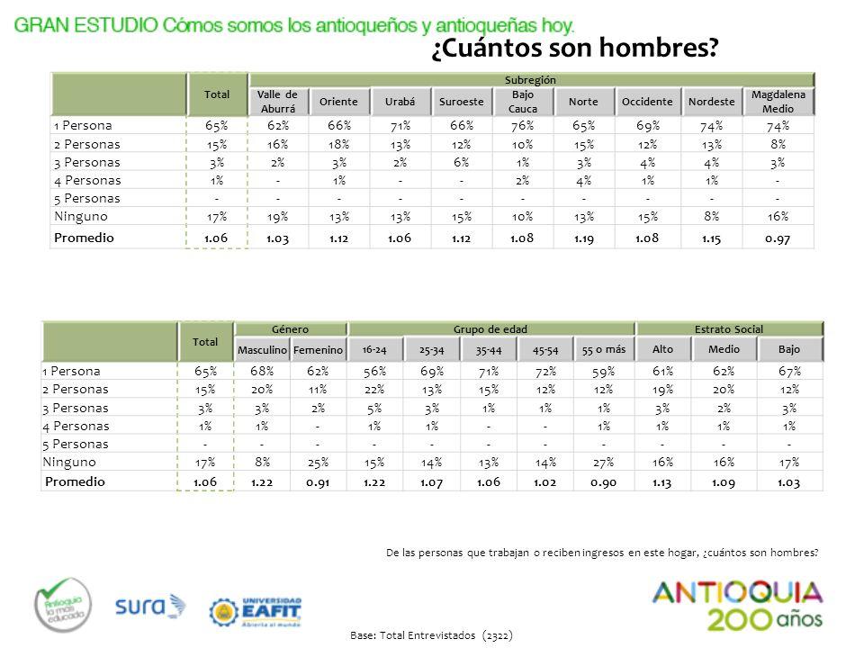 Total Subregión Valle de Aburrá OrienteUrabáSuroeste Bajo Cauca NorteOccidenteNordeste Magdalena Medio 1 Persona65%62%66%71%66%76%65%69%74% 2 Personas