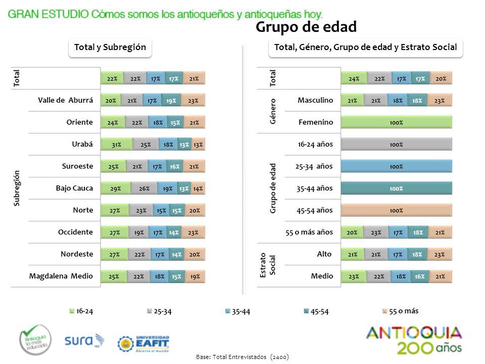 Base: Total Entrevistados (2400) Total y Subregión Total, Género, Grupo de edad y Estrato Social Estrato Social