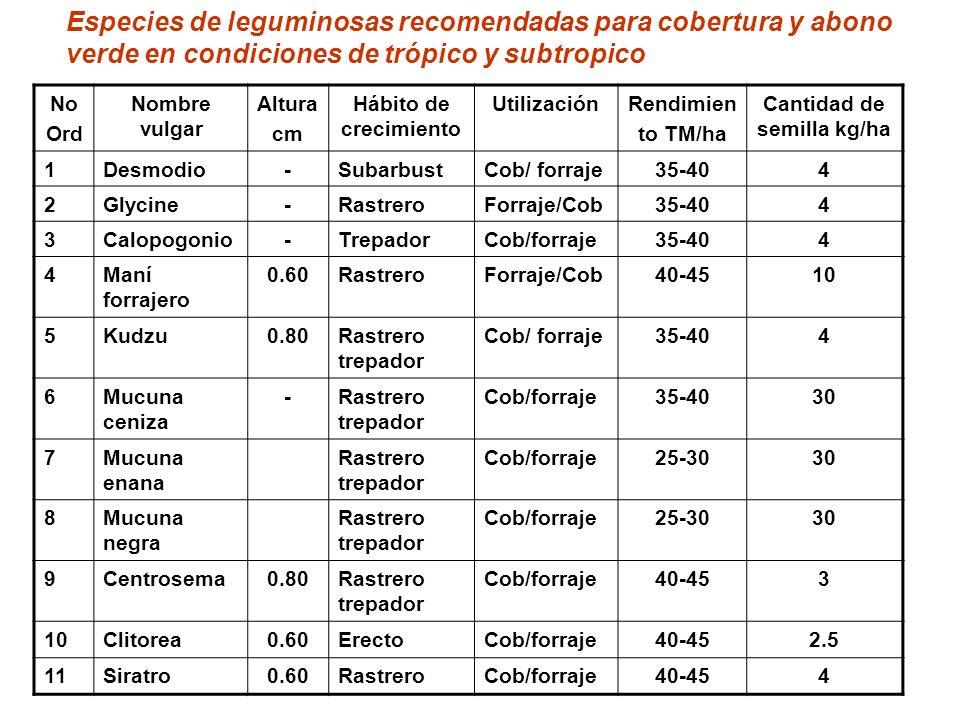 No Ord Nombre vulgar Altura cm Hábito de crecimiento UtilizaciónRendimien to TM/ha Cantidad de semilla kg/ha 1Desmodio-SubarbustCob/ forraje35-404 2Gl