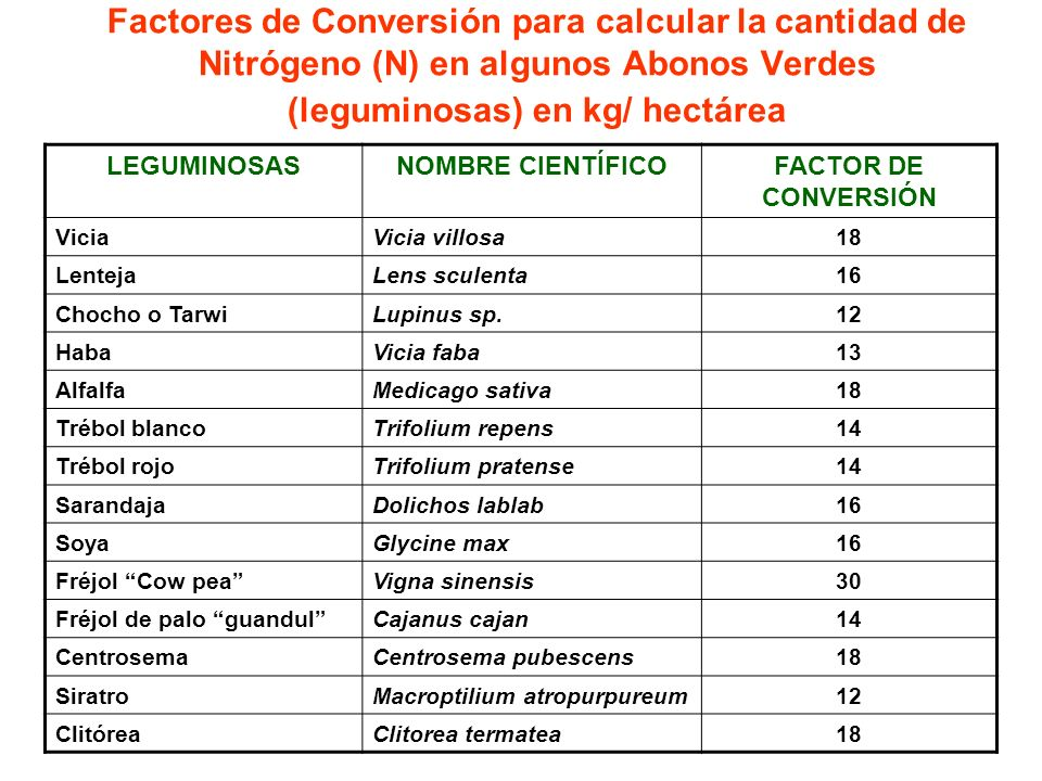 Factores de Conversión para calcular la cantidad de Nitrógeno (N) en algunos Abonos Verdes (leguminosas) en kg/ hectárea LEGUMINOSASNOMBRE CIENTÍFICOF