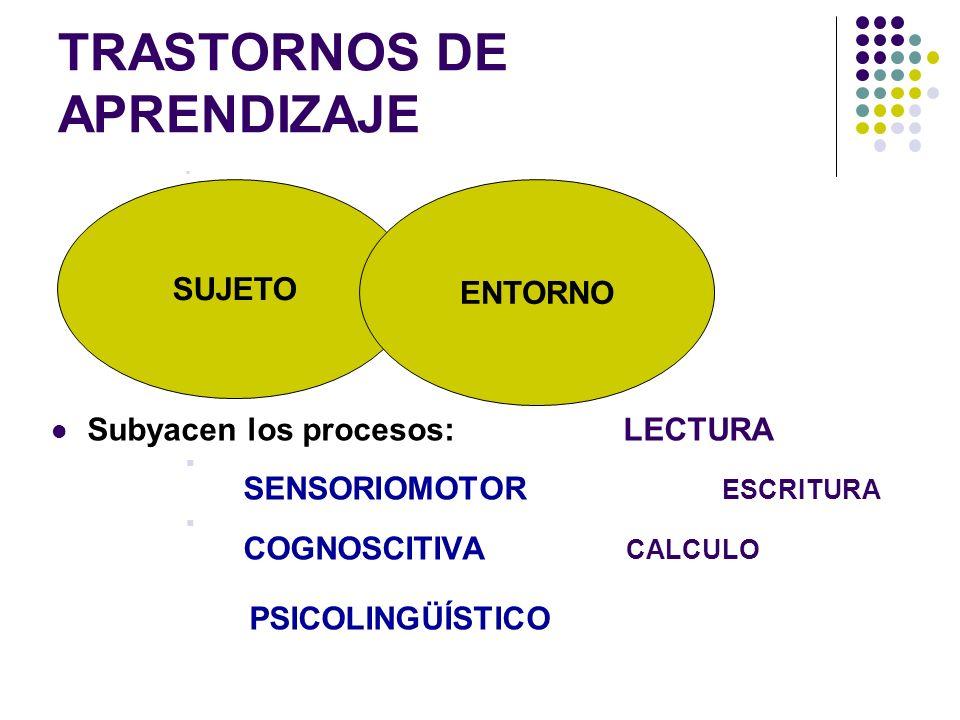 Etiología de los trastornos del Aprendizaje FISICO-AMBIENTALES - EXPOSICION A PLOMO EN EL AMBIENTE - ALIMENTACION: - ADITIVOS - COLORANTES Y AZUCARES BIOLOGICOS BIOLOGICOS - CONTRIBUCIONES GENERICAS - ACTIVIDADES DEL SNC Y NEURO- TRANSMISORES - SIGNOS BLANDOS - ESTRÉS PERINATAL - ANOMALIAS FISICAS MENORES PSICOSOCIALES PSICOSOCIALES - TOLERANCIA FAMILIAR - ACONTECIMIENTOS VITALES ESTRESANTES - ESTIMULACION EDUCATIVA - PROBLEMAS SOCIO ECONOMICOS - CLIMA EMOCIONAL - DEFICIT EN AUTOESQUEMAS