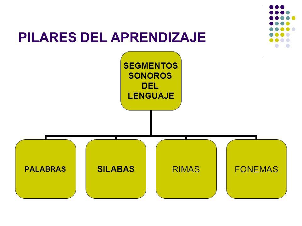 Desarrollo de la Conciencia Fonológica Identificación de rimas Apareamiento de silabas Apareamiento de palabras que inician igual.