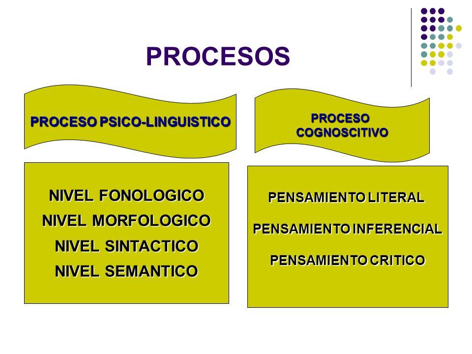 PRERREQUISITOS BÁSICOS ASPECTOS SENSORIALES PREFERENCIA LATERAL TONO POSTURA, EQUILIBRIO, COORDINACIÓN MOTORA ATENCIÓN LENGUAJE MEMORIA PENSAMIENTO