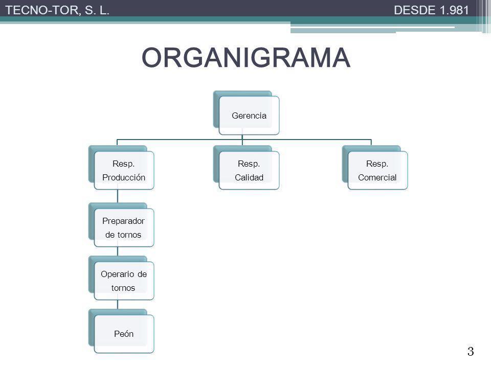 ORGANIGRAMA TECNO-TOR, S. L.DESDE 1.981 Gerencia Resp. Producción Preparador de tornos Operario de tornos Peón Resp. Calidad Resp. Comercial 3