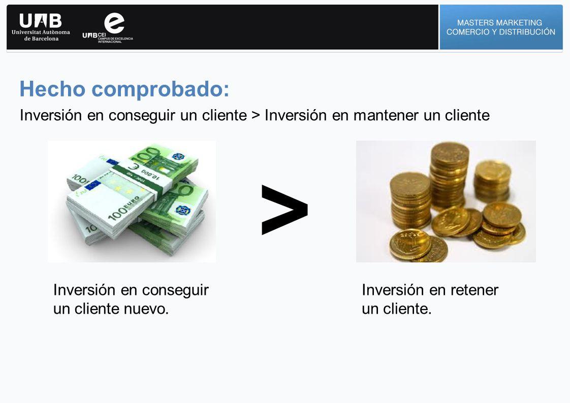 Inversión en conseguir un cliente > Inversión en mantener un cliente > Inversión en conseguir un cliente nuevo. Inversión en retener un cliente. Hecho