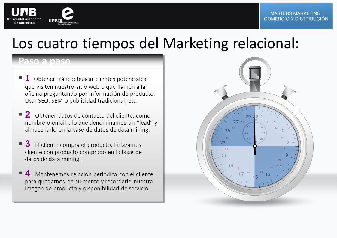 Los cuatro tiempos del Marketing relacional: Paso a paso 1. Obtener tráfico: buscar clientes potenciales que visiten nuestro sitio web o que llamen a